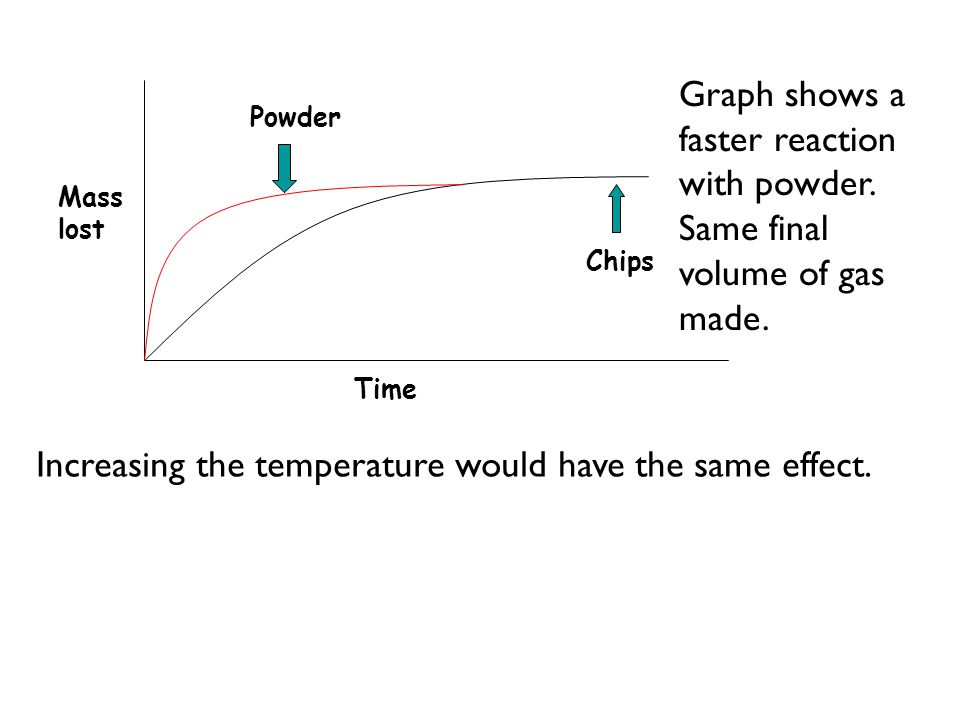 Increasing the temperature would have the same effect.