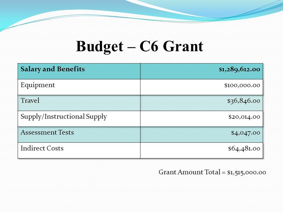 Budget – C6 Grant Salary and Benefits $1,289,612.00 Equipment