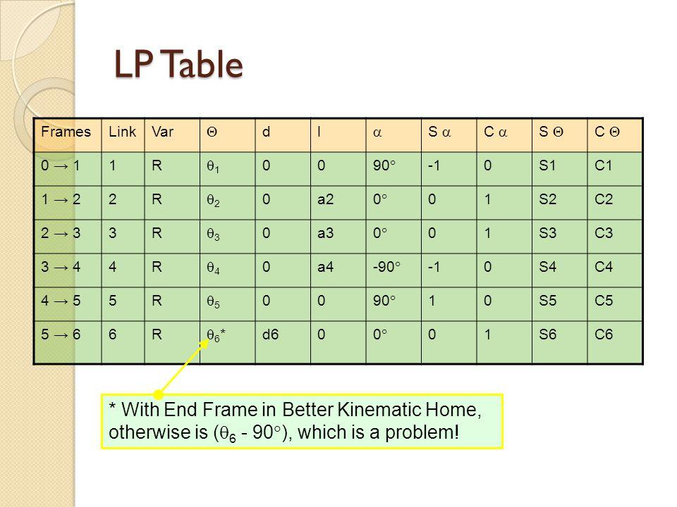 LP Table Frames. Link. Var.  d. l.  S  C  S  C  0 → 1. 1. R. 1. 90 -1. S1.