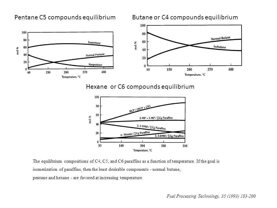 Pentane C5 compounds equilibrium Butane or C4 compounds equilibrium