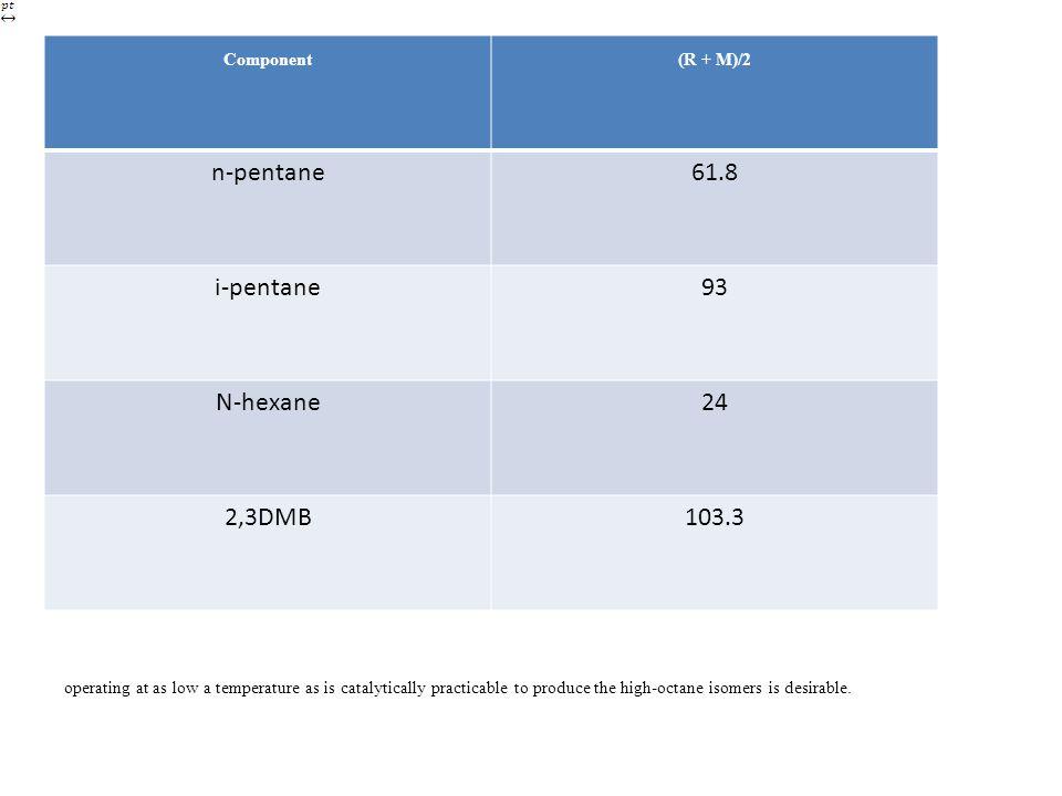 n-pentane 61.8 i-pentane 93 N-hexane 24 2,3DMB 103.3 Component