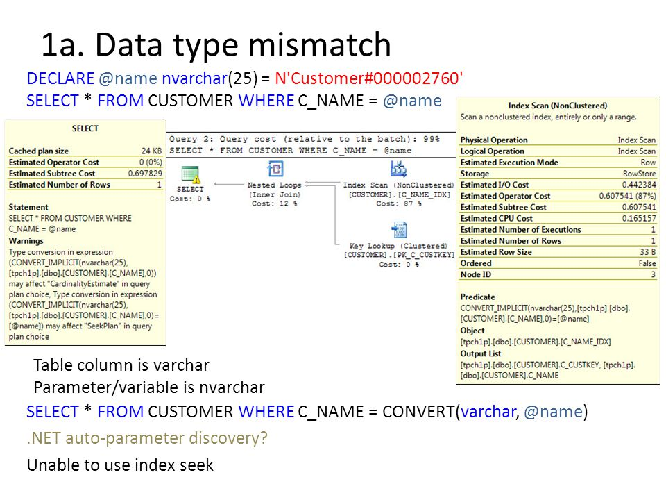 1a. Data type mismatch DECLARE @name nvarchar(25) = N Customer#000002760 SELECT * FROM CUSTOMER WHERE C_NAME = @name.
