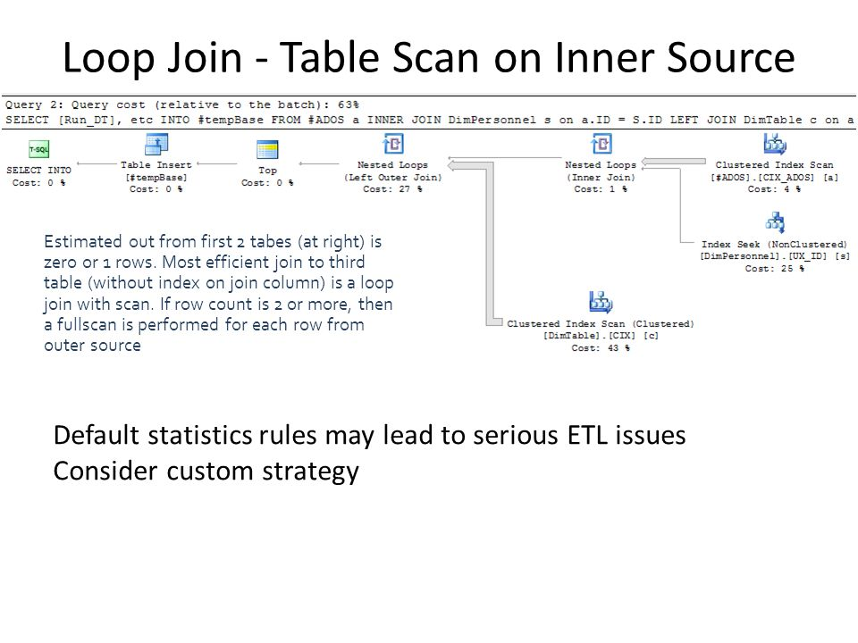 Loop Join - Table Scan on Inner Source