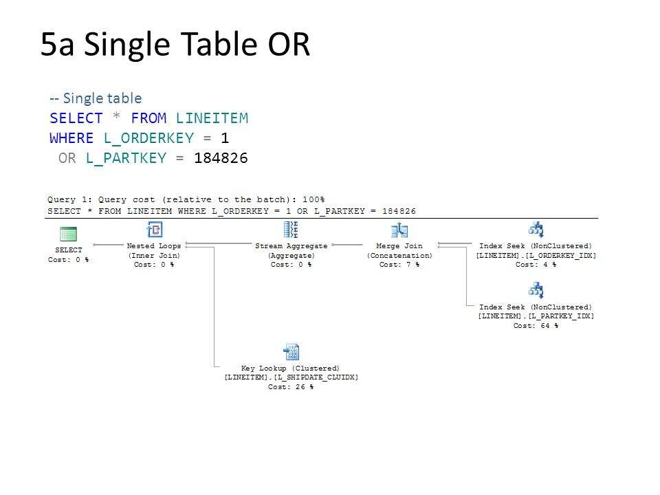 5a Single Table OR -- Single table SELECT * FROM LINEITEM