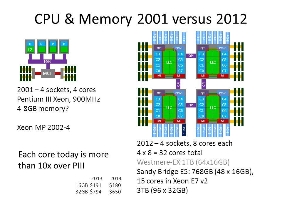 CPU & Memory 2001 versus 2012 QPI. PCI-E. MI. C1. C6. C2. C5. C3. C4. LLC. C7. C0. DMI 2.