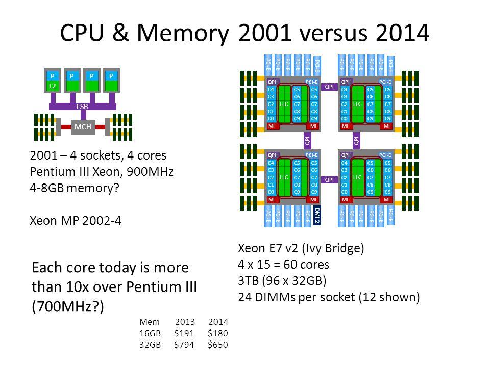 CPU & Memory 2001 versus 2014 QPI. DMI 2. PCI-E. MI. C1. C2. C3. C0. C4. C8. C7. C6. C9.