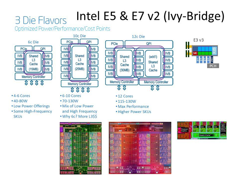 Intel E5 & E7 v2 (Ivy-Bridge)