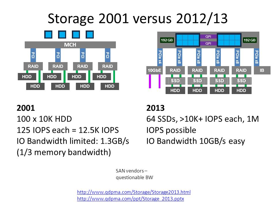 Storage 2001 versus 2012/13 QPI. 192 GB. 192 GB. MCH. QPI. PCI. PCI. PCI. PCI. PCIe x4. PCIe x8.