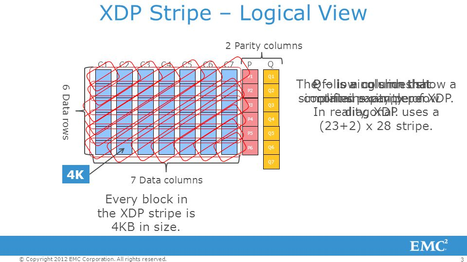 XDP Stripe – Logical View