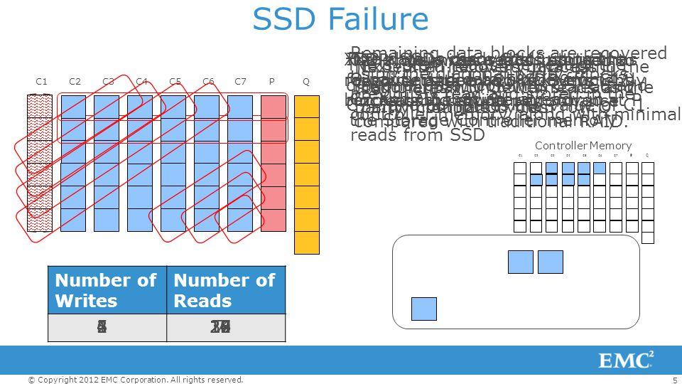 SSD Failure