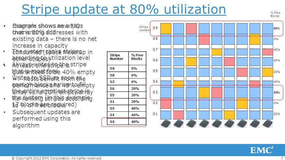 Stripe update at 80% utilization