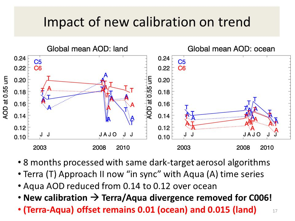 Impact of new calibration on trend