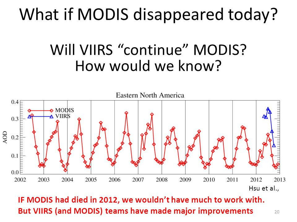 What if MODIS disappeared today