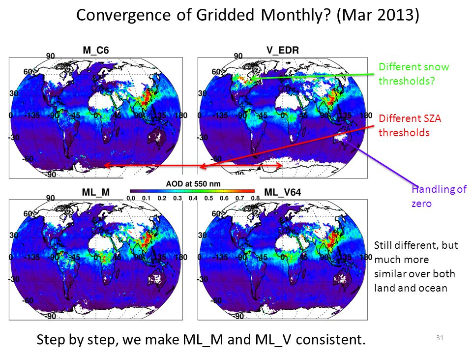 Convergence of Gridded Monthly (Mar 2013)