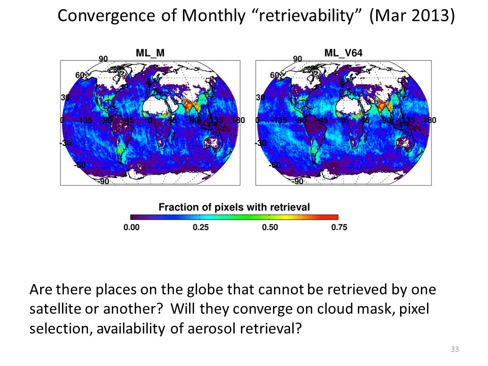 Convergence of Monthly retrievability (Mar 2013)