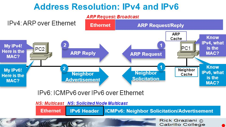 Address Resolution: IPv4 and IPv6