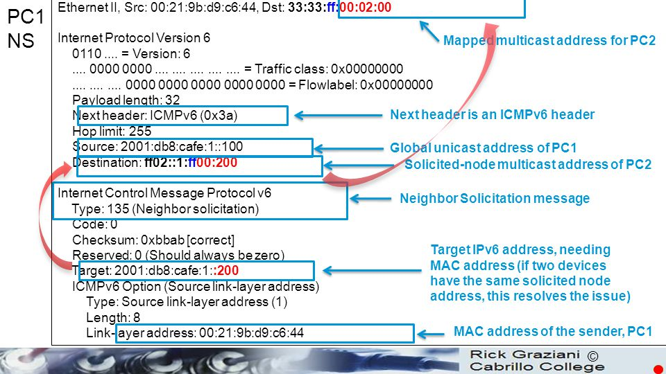 PC1 NS Ethernet II, Src: 00:21:9b:d9:c6:44, Dst: 33:33:ff:00:02:00