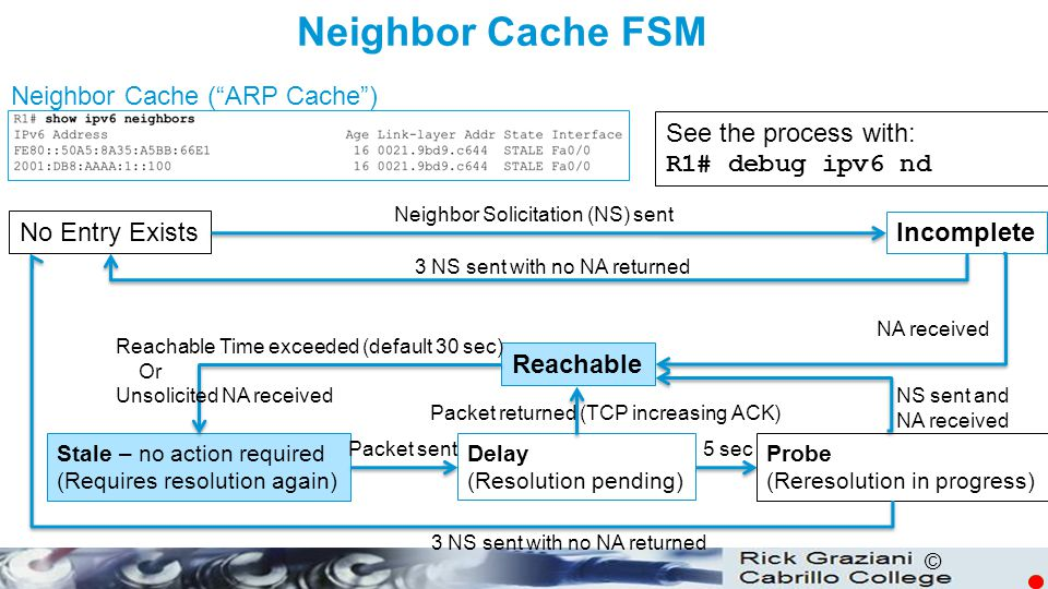 Neighbor Cache FSM Neighbor Cache ( ARP Cache ) See the process with: