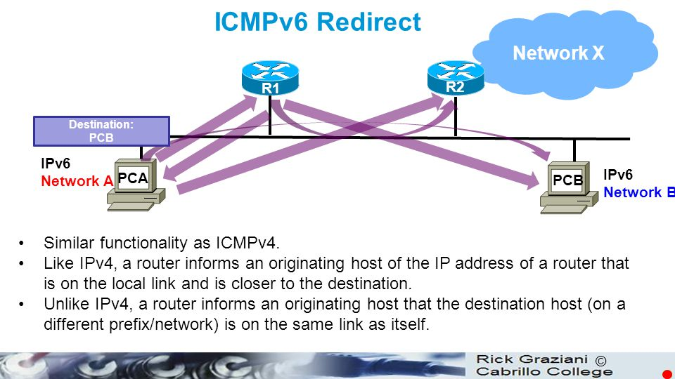 ICMPv6 Redirect Network X Similar functionality as ICMPv4.