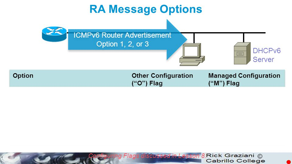 ICMPv6 Router Advertisement