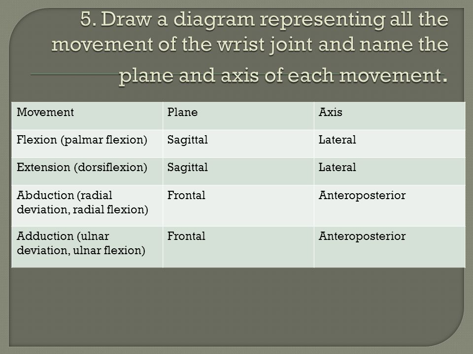 5. Draw a diagram representing all the movement of the wrist joint and name the plane and axis of each movement.