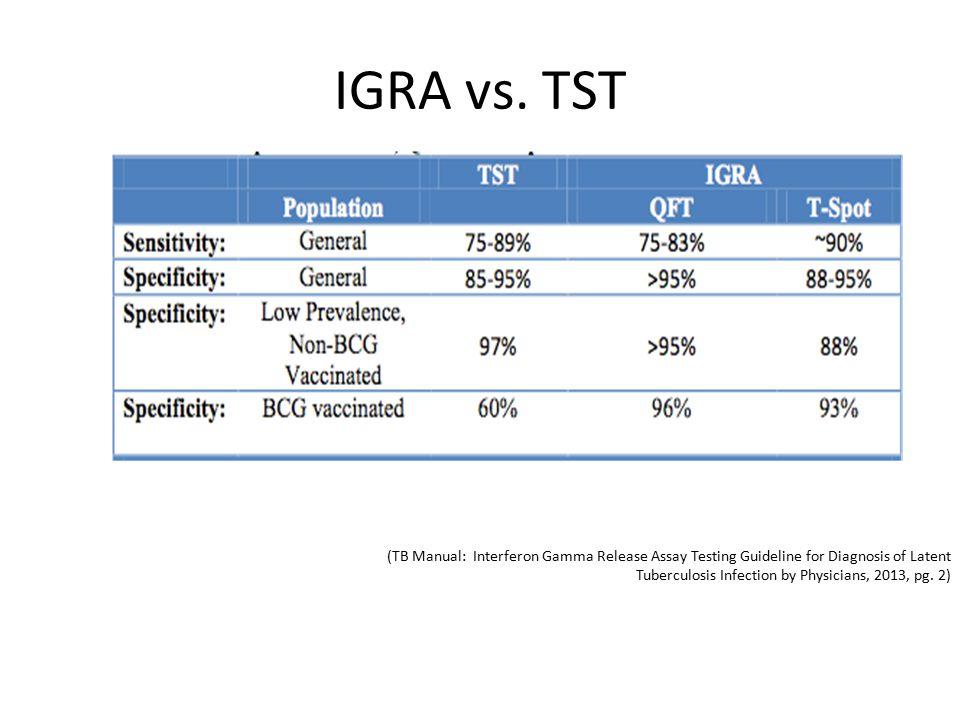 IGRA vs.