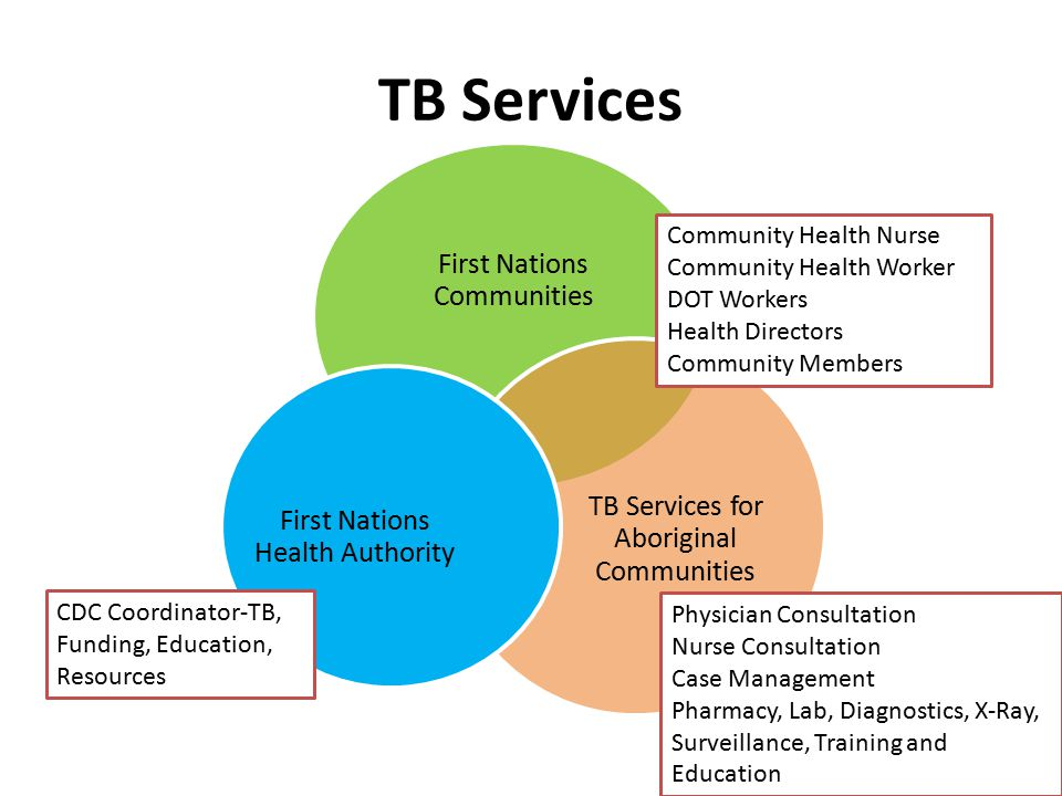 TB Services First Nations Communities