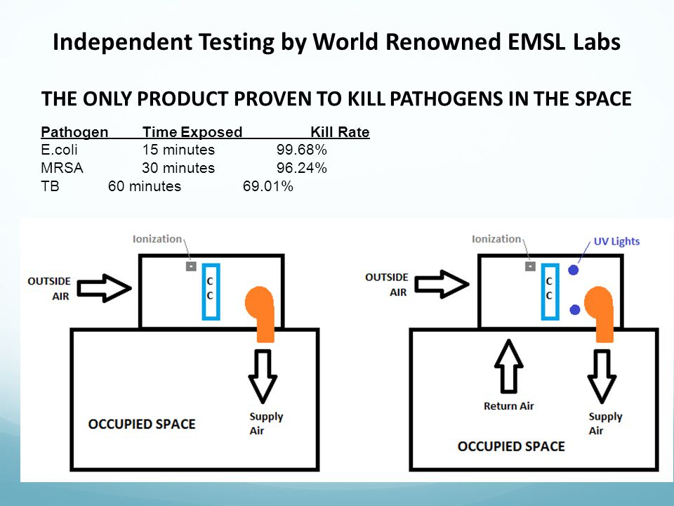 Independent Testing by World Renowned EMSL Labs