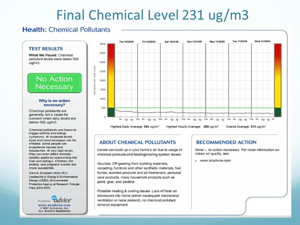 Final Chemical Level 231 ug/m3