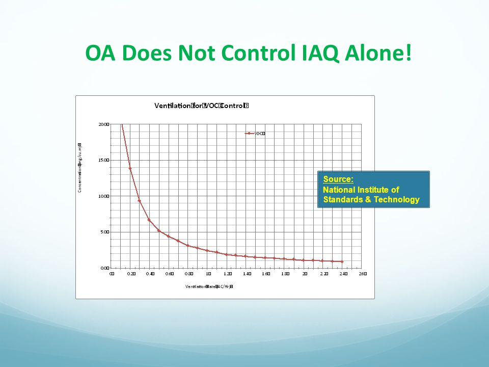 OA Does Not Control IAQ Alone!