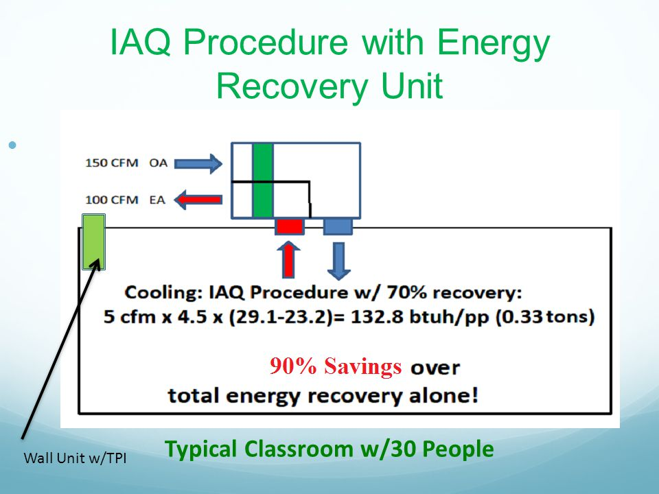 IAQ Procedure with Energy Recovery Unit