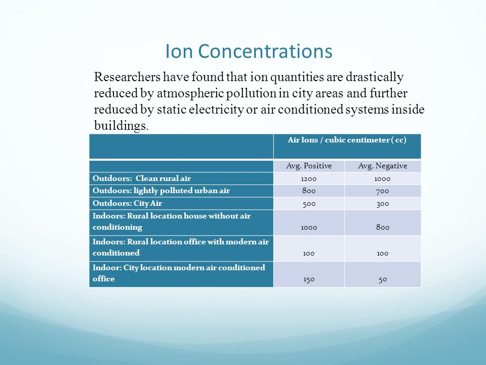 Air Ions / cubic centimeter ( cc)