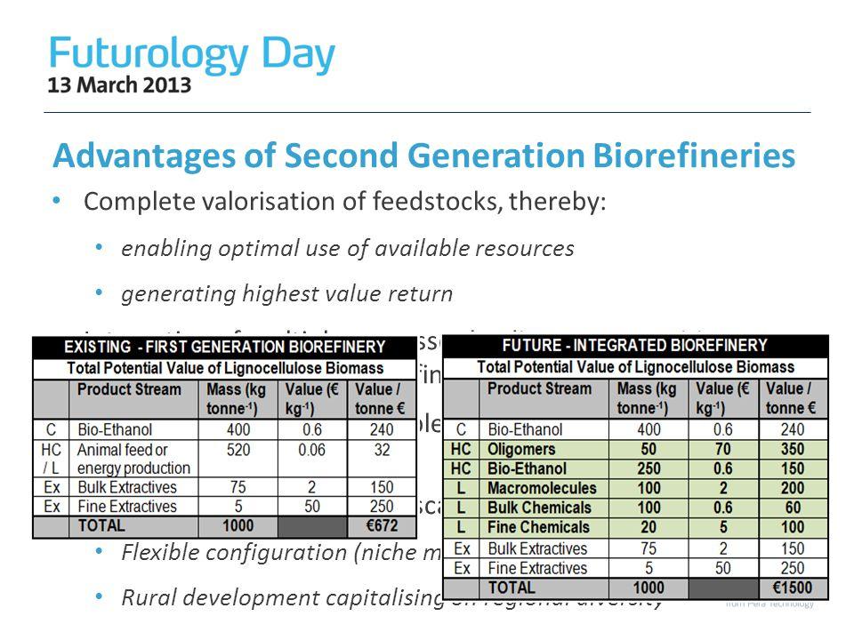 Advantages of Second Generation Biorefineries