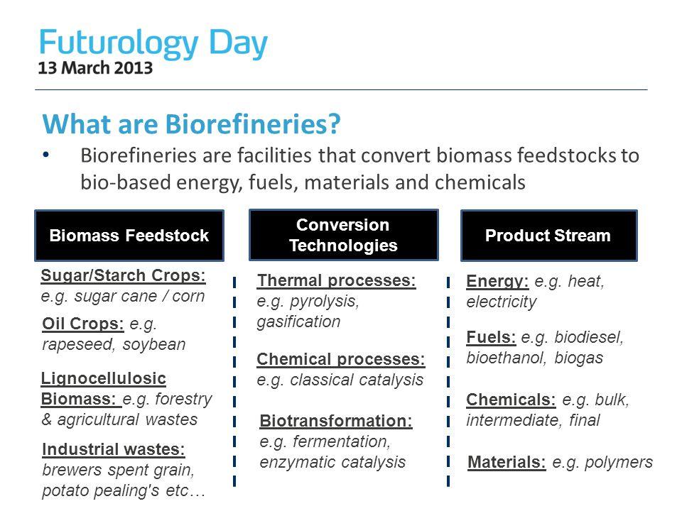 What are Biorefineries