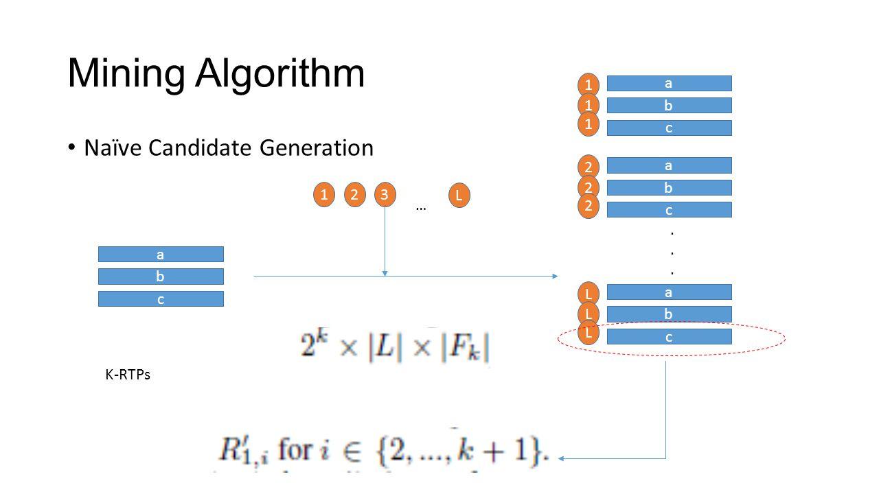 Mining Algorithm Naïve Candidate Generation 1 a 1 b 1 c 2 a 2 1 2 3 L
