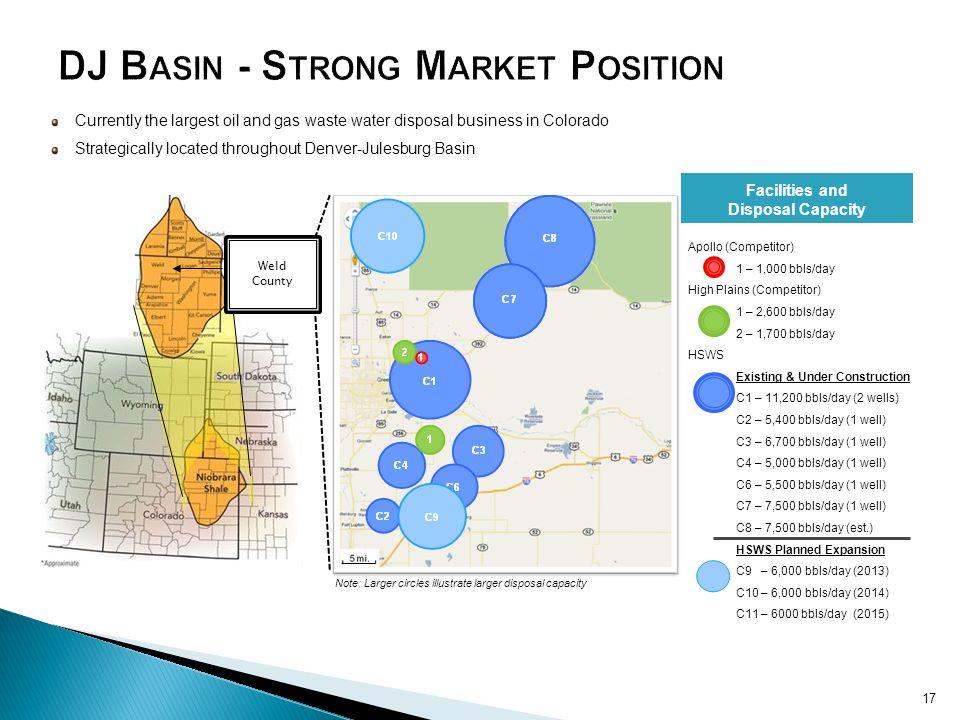 DJ Basin - Strong Market Position