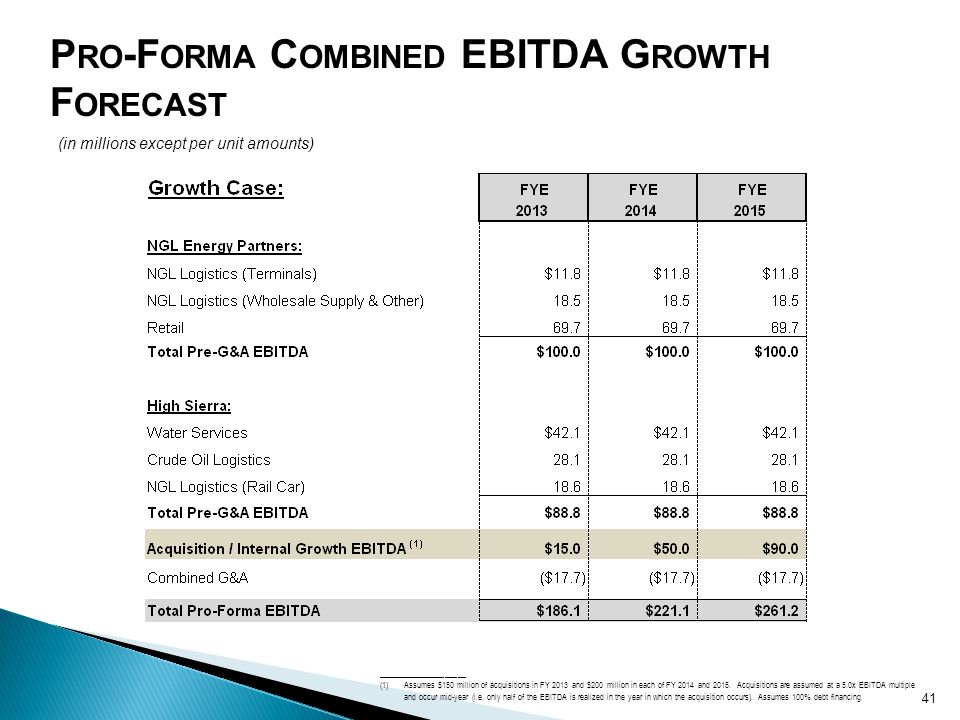 Pro-Forma Combined EBITDA Growth Forecast