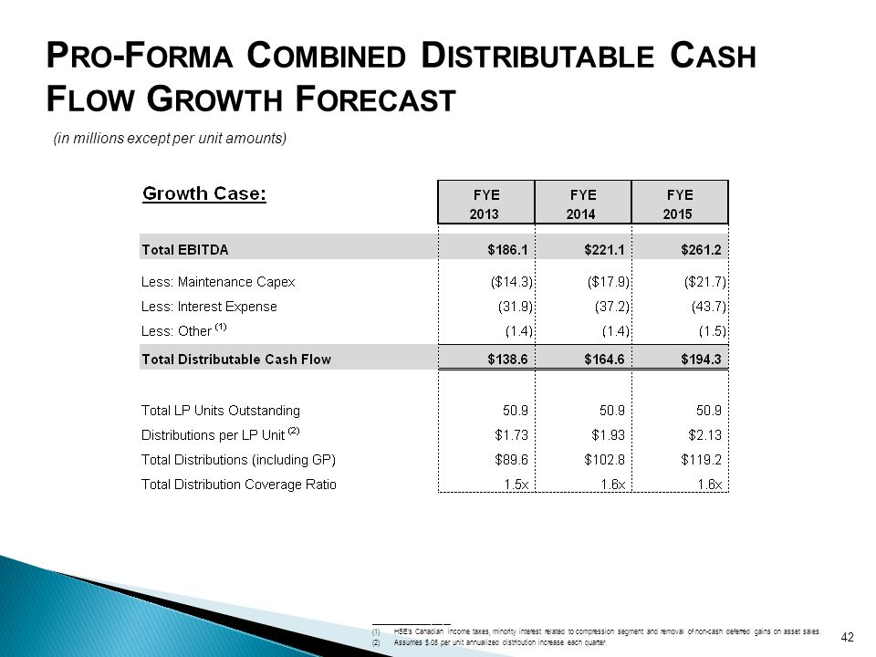 Pro-Forma Combined Distributable Cash Flow Growth Forecast
