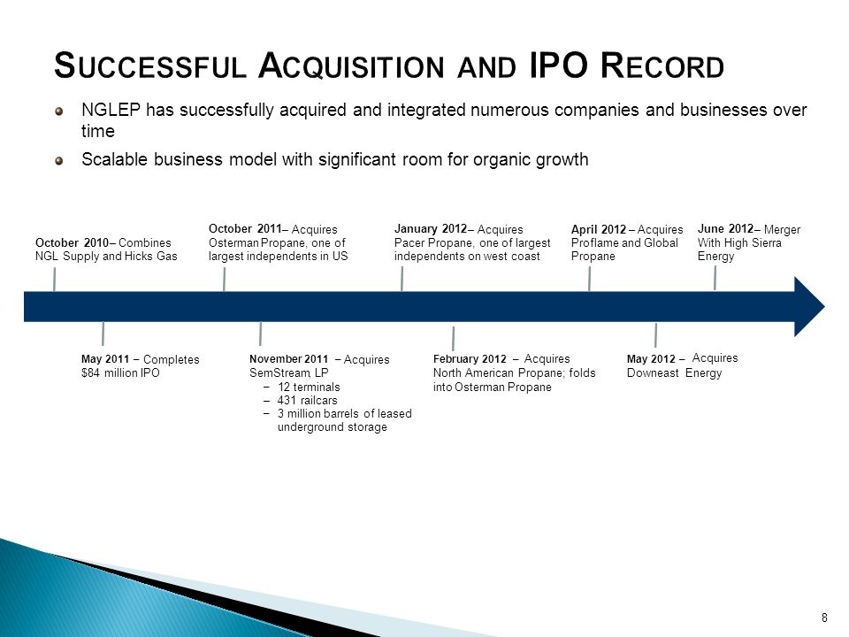 Successful Acquisition and IPO Record