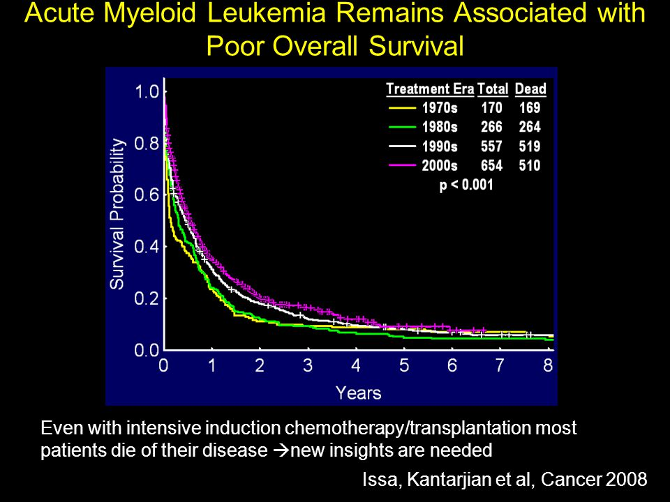 Acute Myeloid Leukemia Remains Associated with Poor Overall Survival