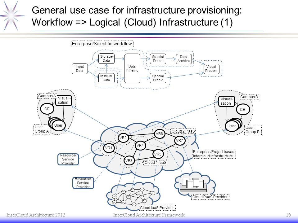 General use case for infrastructure provisioning: Workflow => Logical (Cloud) Infrastructure (1)
