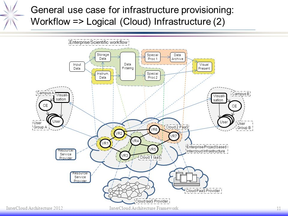 General use case for infrastructure provisioning: Workflow => Logical (Cloud) Infrastructure (2)