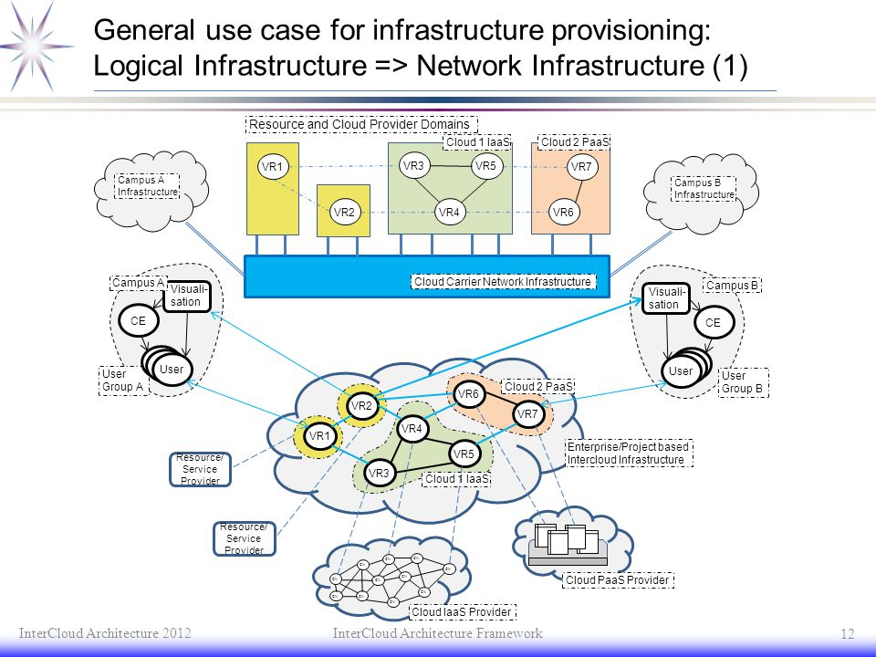General use case for infrastructure provisioning: Logical Infrastructure => Network Infrastructure (1)