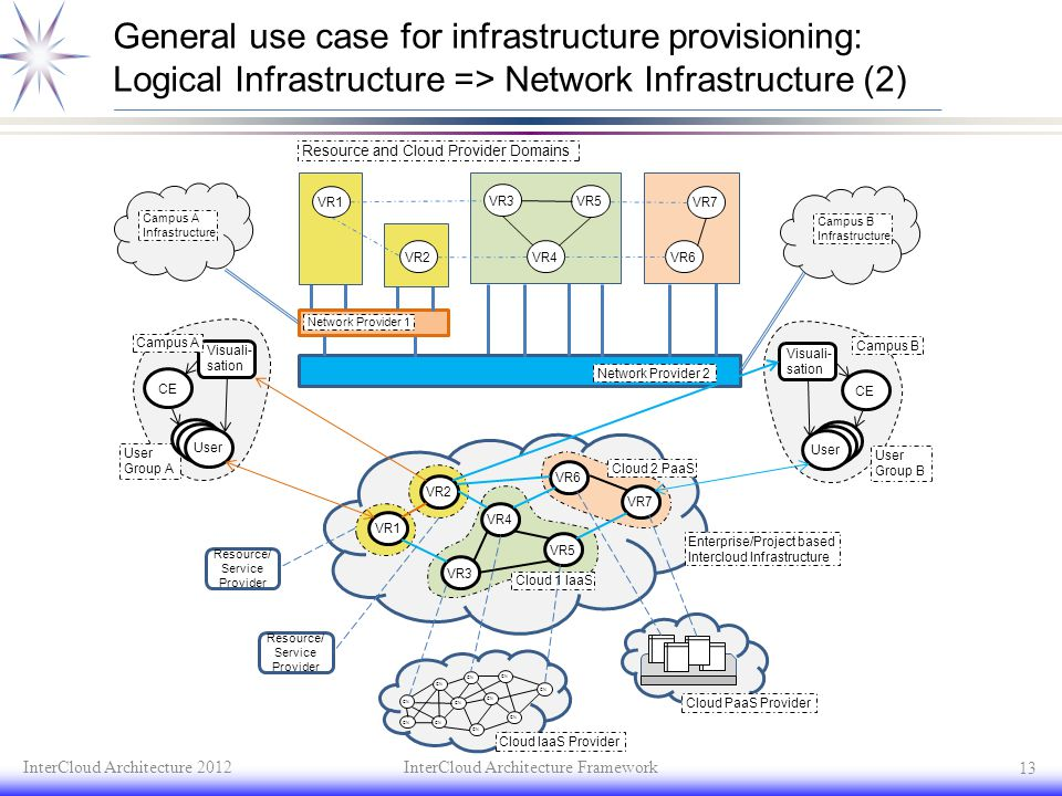 General use case for infrastructure provisioning: Logical Infrastructure => Network Infrastructure (2)