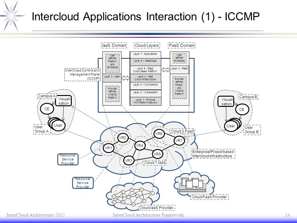 Intercloud Applications Interaction (1) - ICCMP
