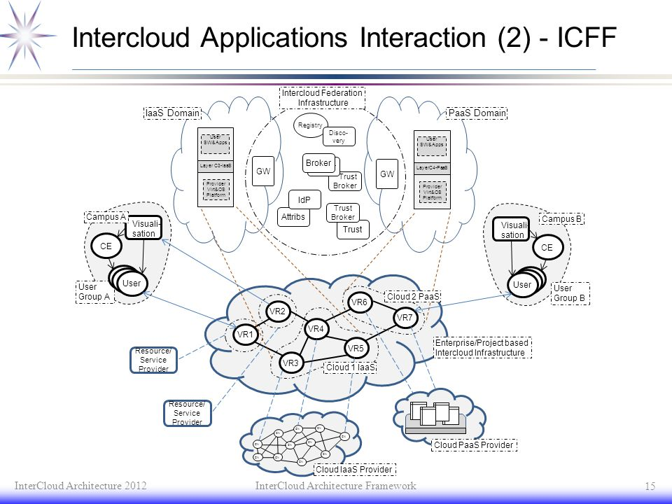 Intercloud Applications Interaction (2) - ICFF