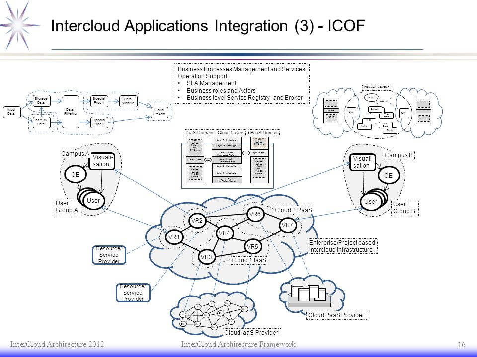 Intercloud Applications Integration (3) - ICOF