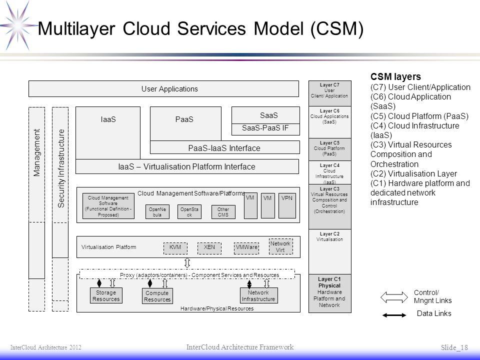 Multilayer Cloud Services Model (CSM)