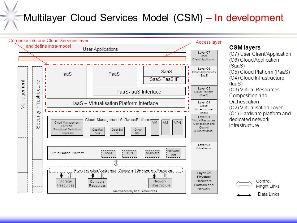 Multilayer Cloud Services Model (CSM) – In development