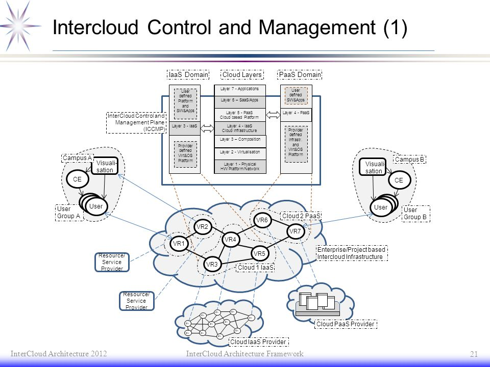Intercloud Control and Management (1)